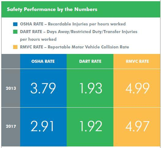 2018 Safety Performance by the Numbers
