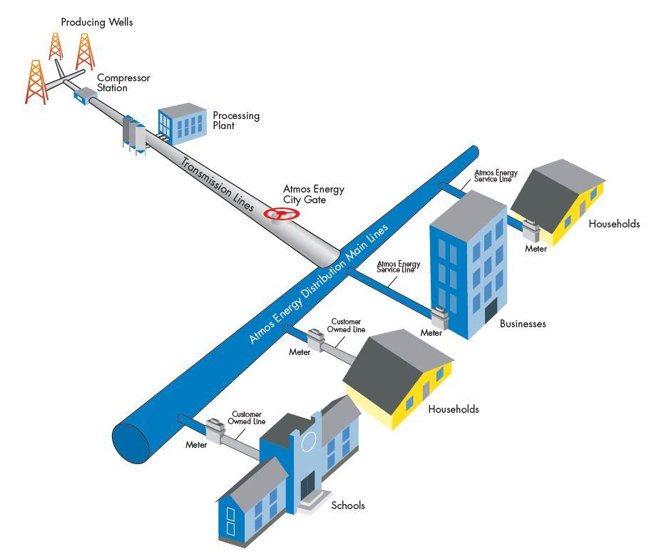 graphic showing the gas distribution pipeline system