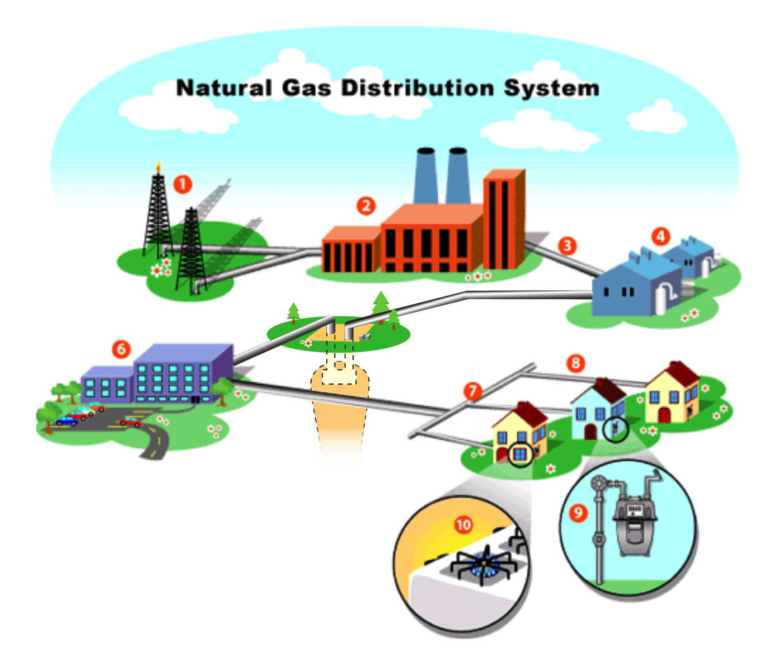 Natural Gas Distribution Jobs